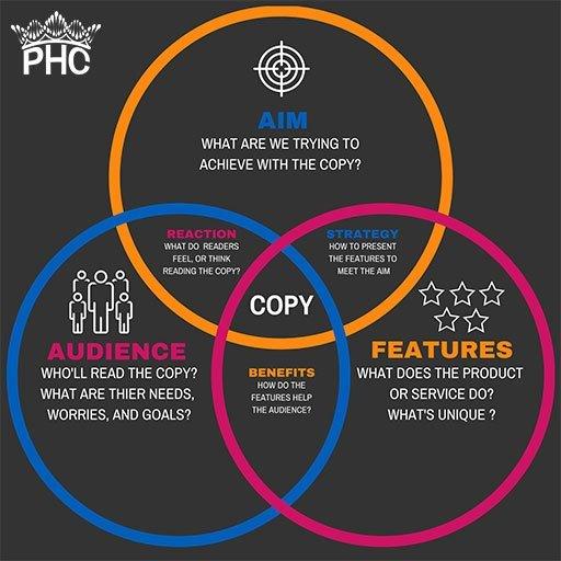 copywriting infographic venn diagram