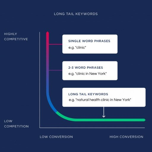 infographic demonstrating the competitively of long tail keywords