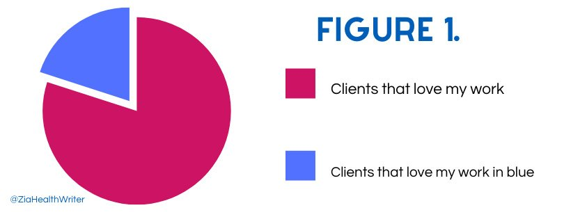 pie chart showing who loves my work